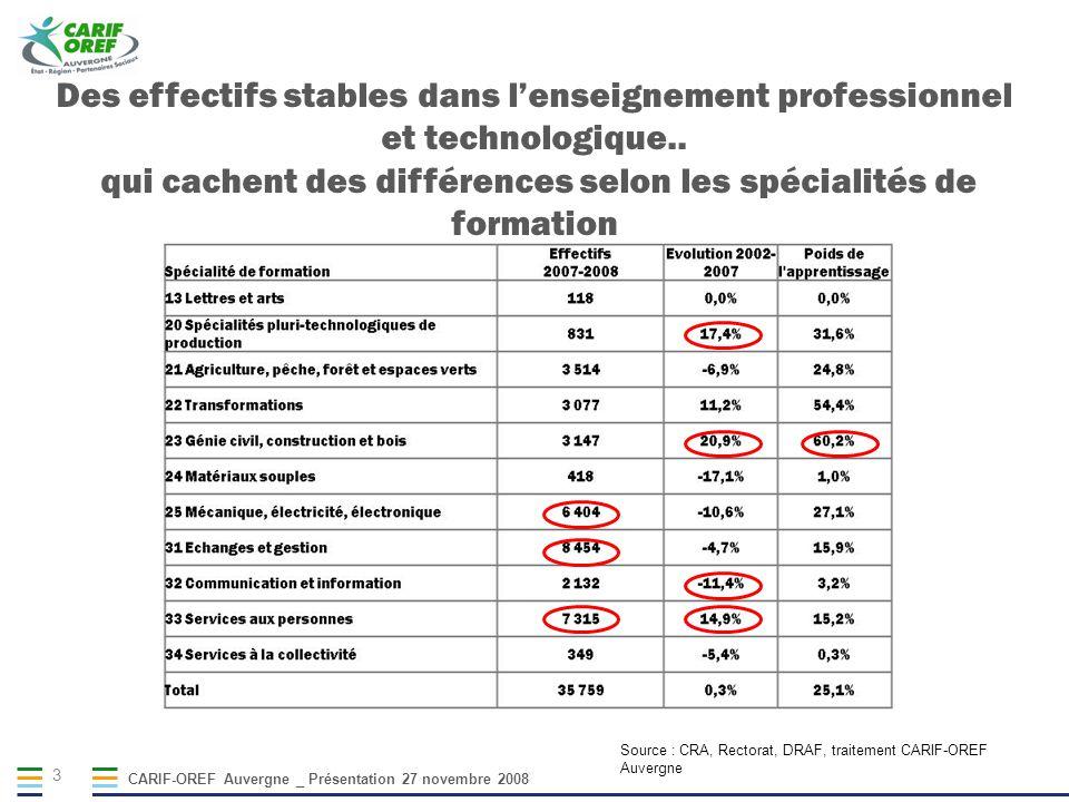 CARIF-OREF Auvergne _ Présentation 27 novembre 2008 3 Des effectifs stables dans lenseignement professionnel et technologique.. qui cachent des différ