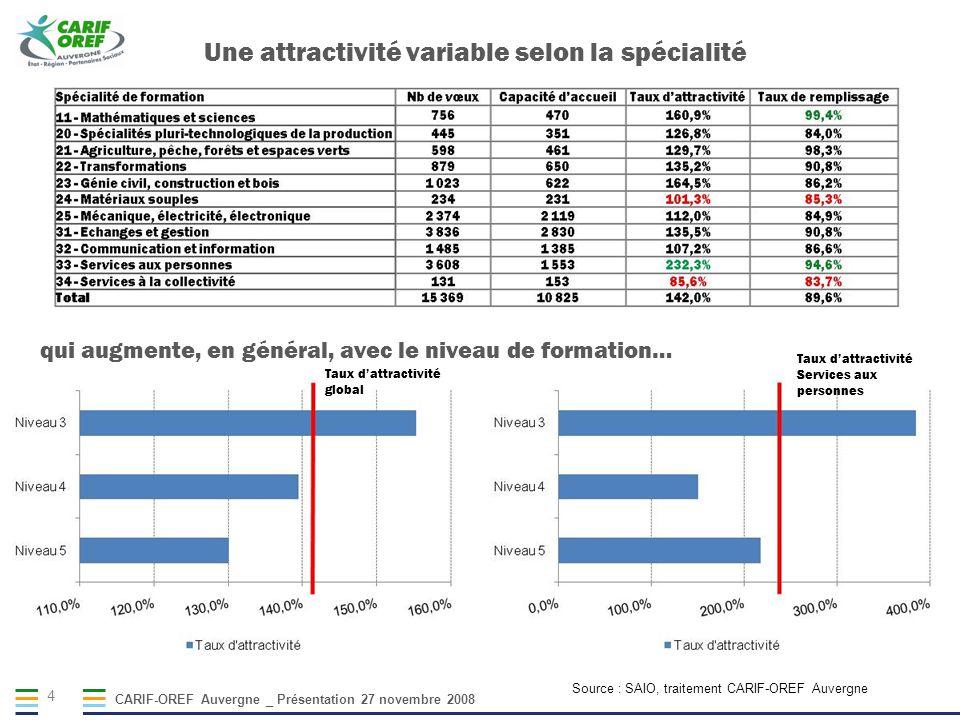 CARIF-OREF Auvergne _ Présentation 27 novembre 2008 4 Une attractivité variable selon la spécialité Source : SAIO, traitement CARIF-OREF Auvergne qui