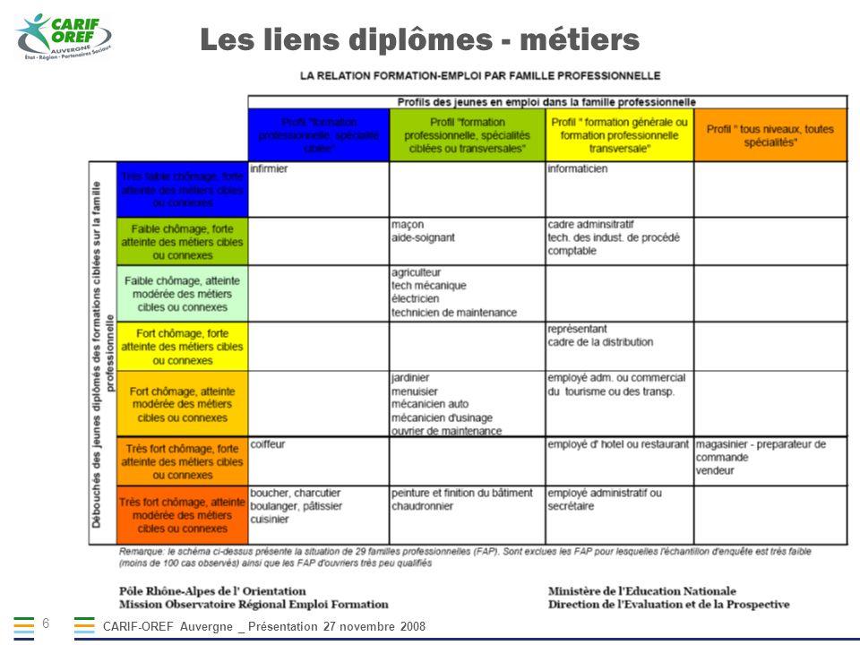 CARIF-OREF Auvergne _ Présentation 27 novembre 2008 6 Les liens diplômes - métiers