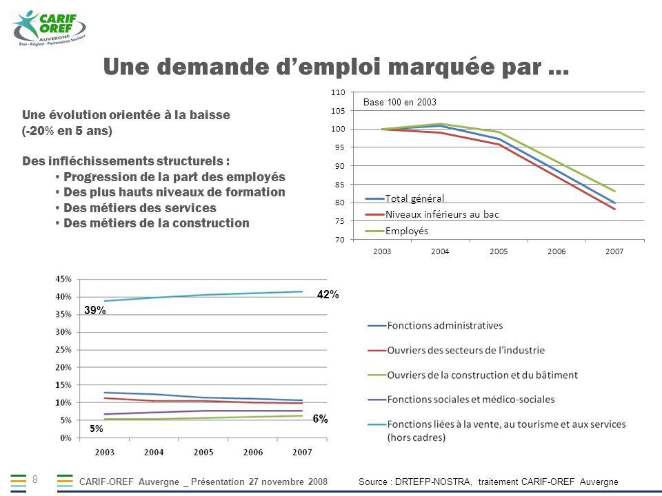 CARIF-OREF Auvergne _ Présentation 27 novembre 2008 8 Source : DRTEFP-NOSTRA, traitement CARIF-OREF Auvergne Une évolution orientée à la baisse (-20%