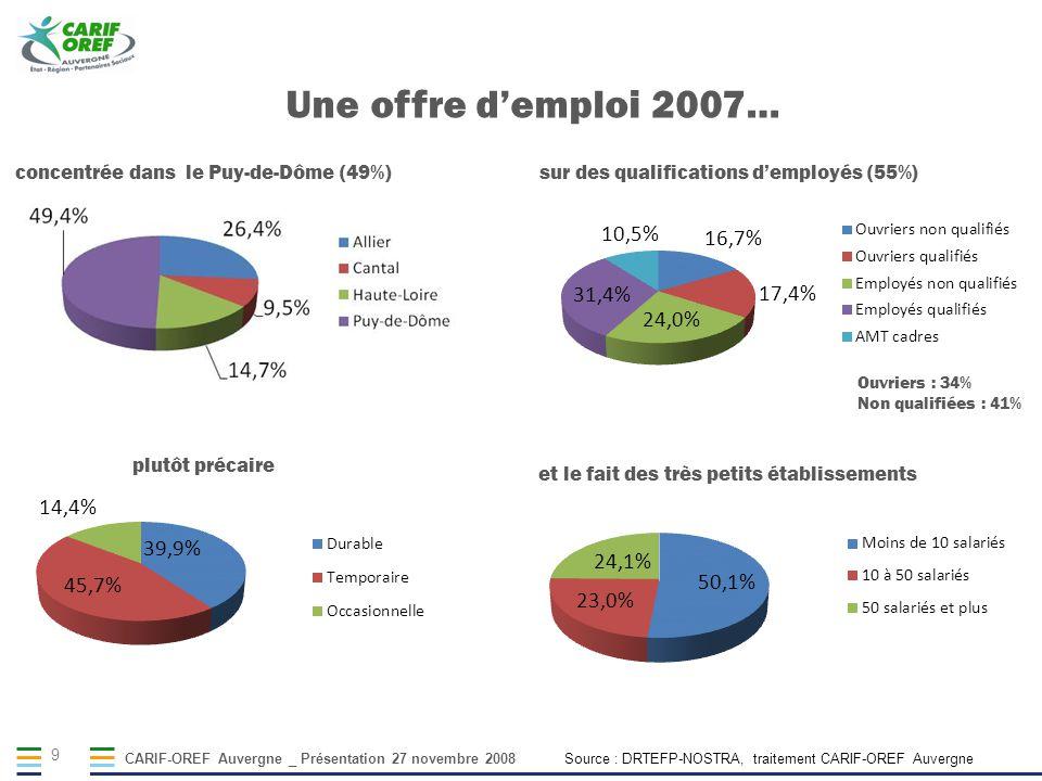 CARIF-OREF Auvergne _ Présentation 27 novembre 2008 9 Une offre demploi 2007… sur des qualifications demployés (55%) Ouvriers : 34% Non qualifiées : 41% et le fait des très petits établissements plutôt précaire Source : DRTEFP-NOSTRA, traitement CARIF-OREF Auvergne concentrée dans le Puy-de-Dôme (49%)