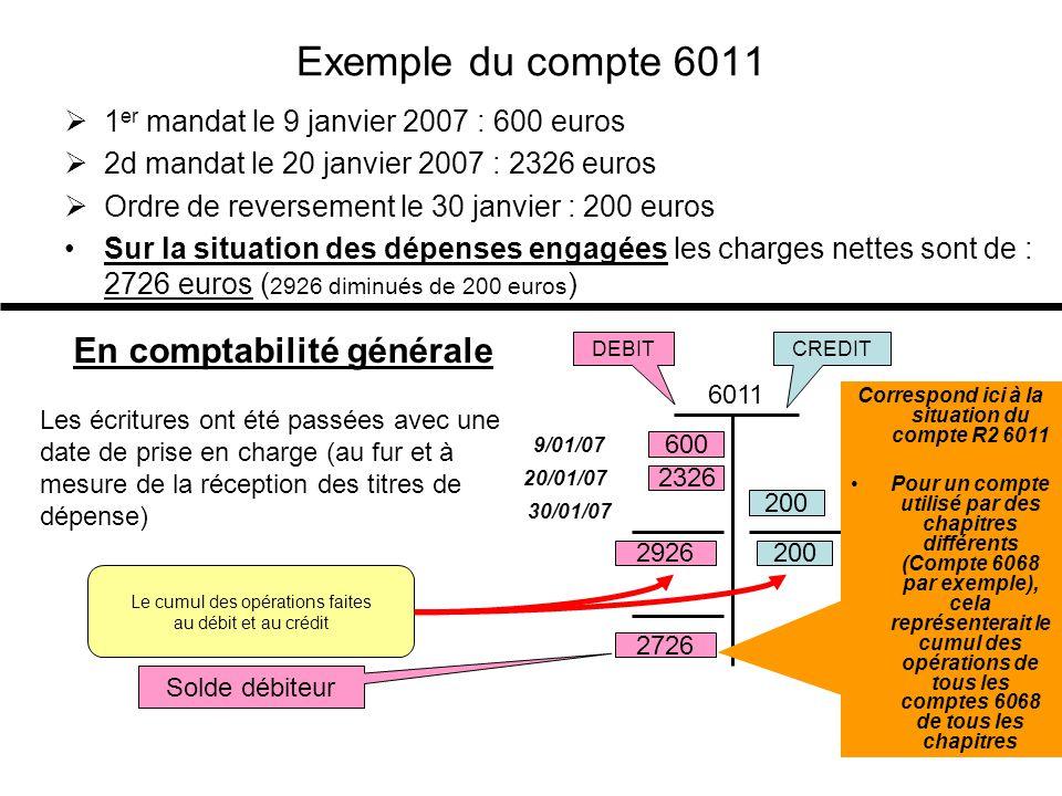 Le paiement et le recouvrement Exemple 1Exemple 1: Pour payer les fournisseurs du mandat précédemment réceptionné au 6011, le comptable fait un chèque ou envoie la disquette de paiement à la trésorerie.