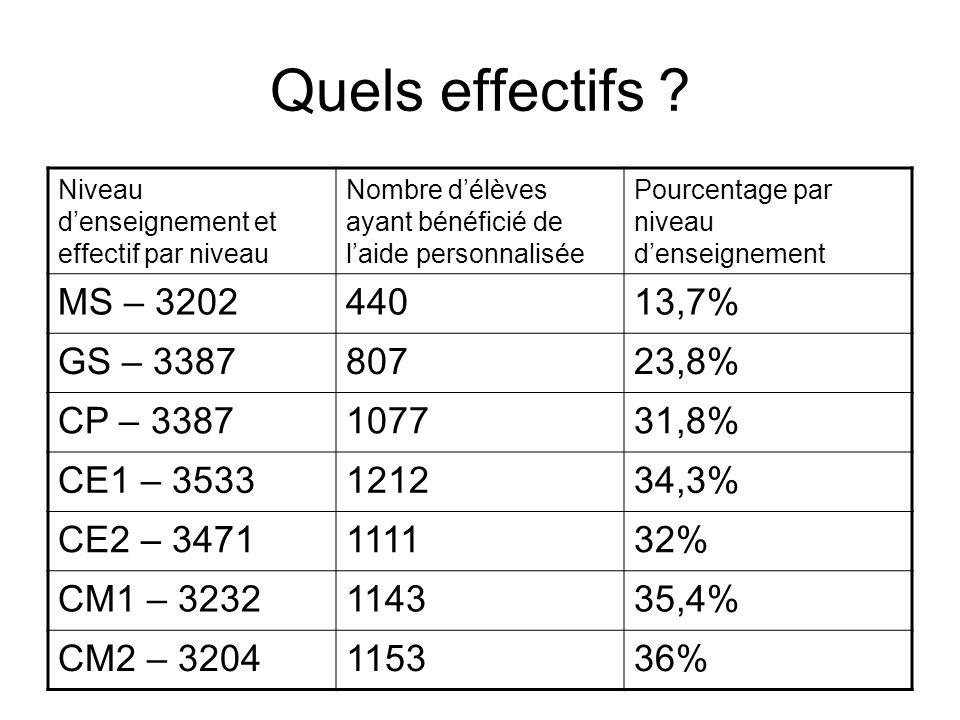 Quels effectifs ? Niveau denseignement et effectif par niveau Nombre délèves ayant bénéficié de laide personnalisée Pourcentage par niveau denseigneme