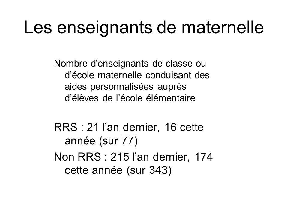 Les enseignants de maternelle Nombre d enseignants de classe ou décole maternelle conduisant des aides personnalisées auprès délèves de lécole élémentaire RRS : 21 lan dernier, 16 cette année (sur 77) Non RRS : 215 lan dernier, 174 cette année (sur 343)