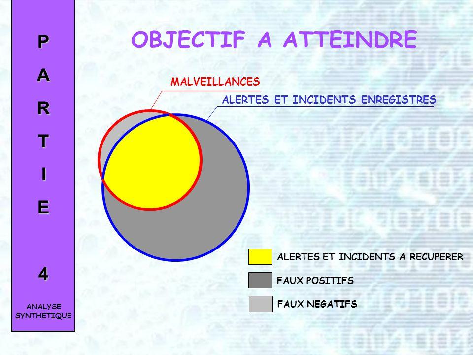 Par type de dispositifs de sécurité Par servicesPARTIE4 INVENTAIRE DES ENTITÉS DÉTENTRICES DINFORMATION ANALYSE SYNTHETIQUE