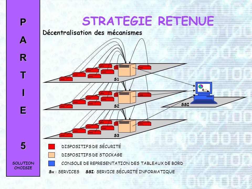 PARTIE4 Visualisation synthétique Trois seuils de niveaux de criticité Tri, comparaison, rapprochement Compatibilité Données brutes facilement traitée