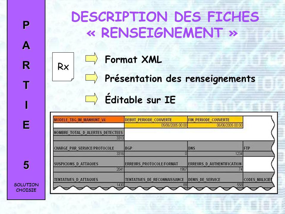 PARTIE5 Lutilisateur en chef Les utilisateurs Les administrateurs ROLE DES INTERVENANTS SOLUTION CHOISIE