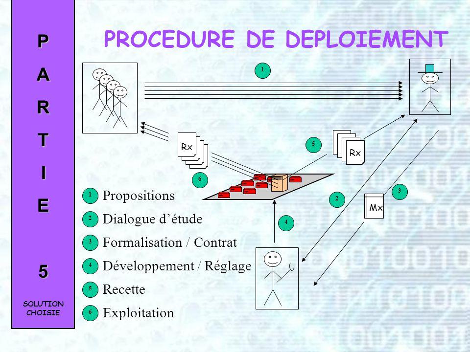 PARTIE5 Mx DESCRIPTION DES FICHES « MODELE » Présentation des définitions Format XSL/XML Éditable sur IE SOLUTION CHOISIE