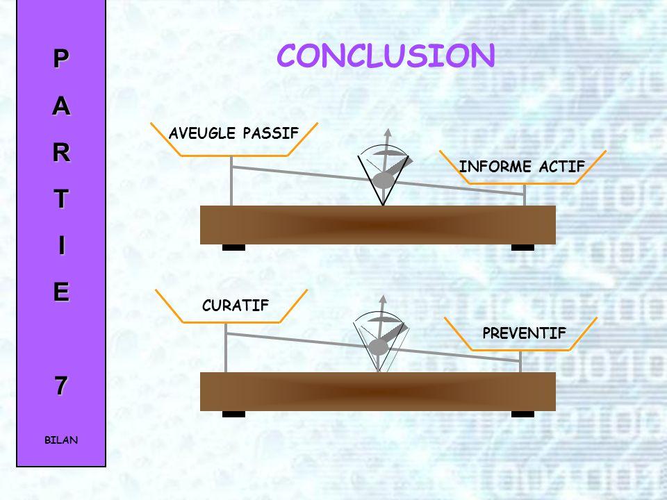 PARTIE7 Accomplissement de la mission 75% de travaux prévus réalisés Coût de la solution 750 Jours homme + 7500 Euros Valeurs ajoutées Aspect modulair