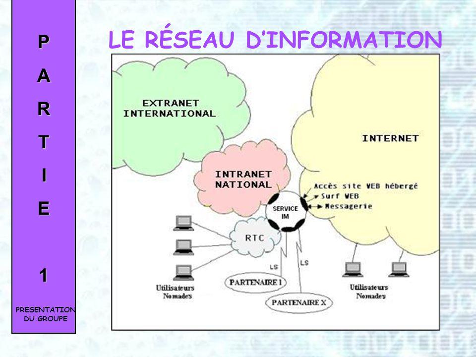 Banque et assurance Effectifs : 14 000 salariés CA : 374 M 780 Agences en France Plus de 500 000 clients PARTIE1 LA SOCIÉTÉ PRESENTATION DU GROUPE
