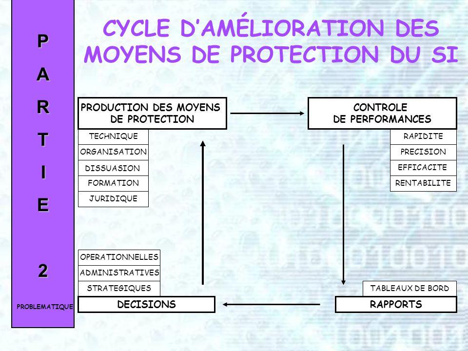 PARTIE1 LE RÉSEAU DINFORMATION PRESENTATION DU GROUPE