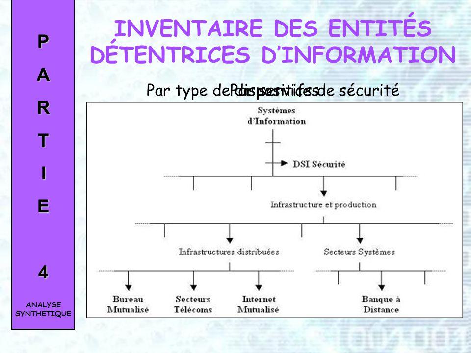 PARTIE3 Étude du périmètre Recherche de la meilleure solution Développement Livraison Déploiement DEMARCHE DE REALISATION