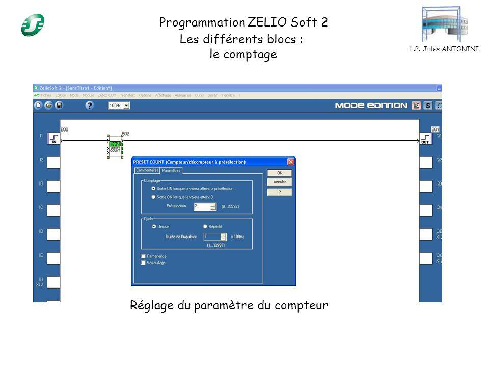 L.P. Jules ANTONINI Programmation ZELIO Soft 2 Les différents blocs : le comptage Réglage du paramètre du compteur