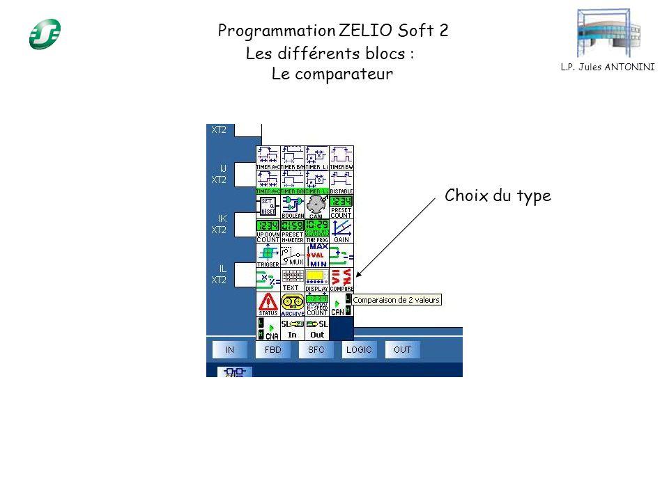 L.P. Jules ANTONINI Programmation ZELIO Soft 2 Les différents blocs : Le comparateur Choix du type
