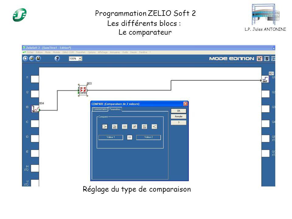 L.P. Jules ANTONINI Programmation ZELIO Soft 2 Les différents blocs : Le comparateur Réglage du type de comparaison