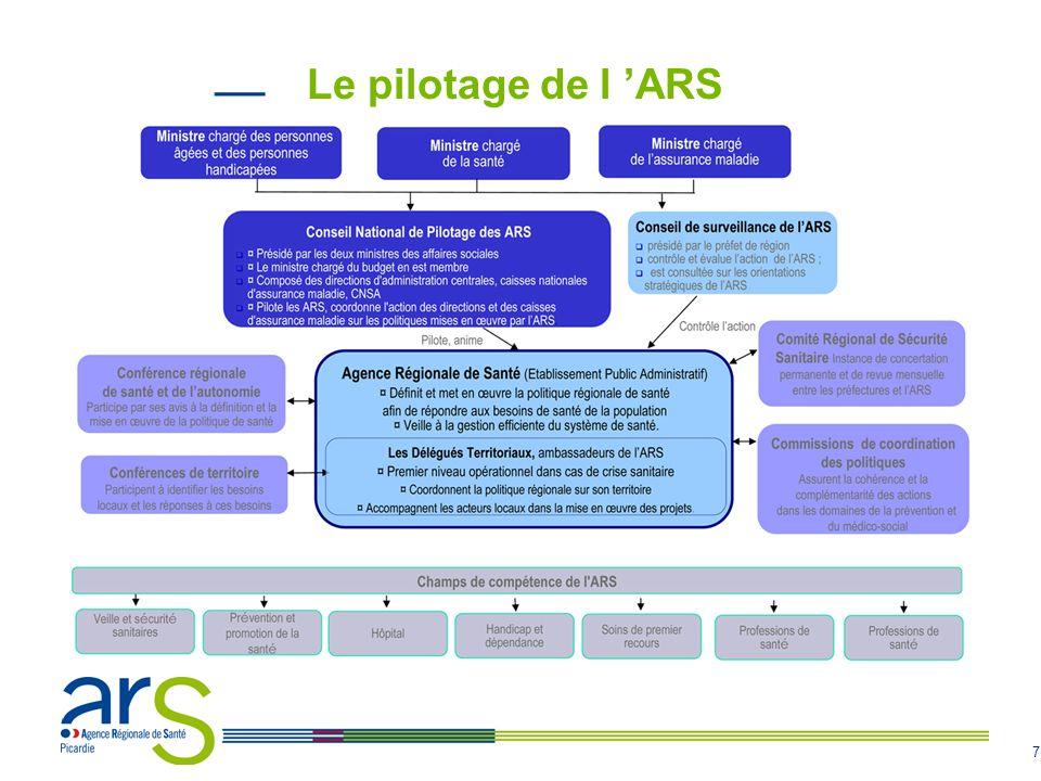 8 Un opérateur unique pour tous les champs de la santé LARS rassemble et coordonne les forces de lEtat et de lAssurance Maladie dans la région en regroupant : Le pôle santé des Directions Régionales et Départementales des Affaires Sanitaires et Sociales (DRASS et DDASS) lAgence Régionale d Hospitalisation (ARH) le Groupement Régional de Santé Publique (GRSP) la pôle Organisation des soins de la Caisse Régionale dAssurance Maladie (CRAM) lUnion Régionale des Caisses d Assurance Maladie (URCAM) la Mission Régionale de Santé (MRS) Le pôle organisation des soins de la Direction Régionale du Service Médical (DRSM)