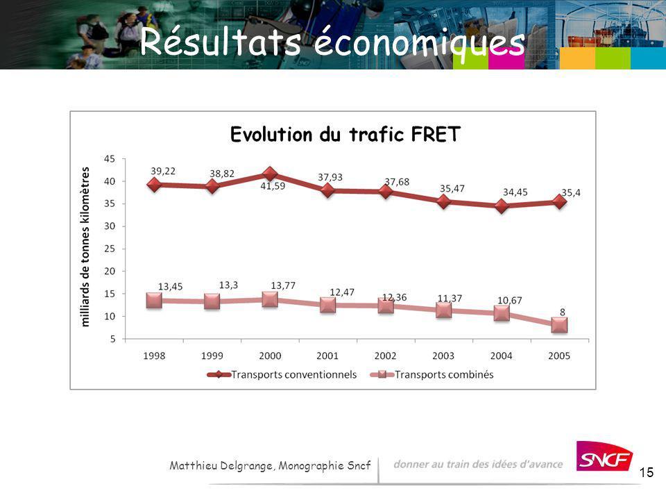 LH / I&R – - 2007 15 Matthieu Delgrange, Monographie Sncf Résultats économiques
