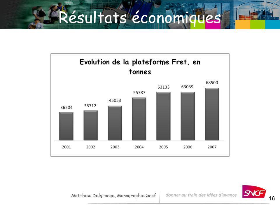 LH / I&R – - 2007 16 Matthieu Delgrange, Monographie Sncf Résultats économiques