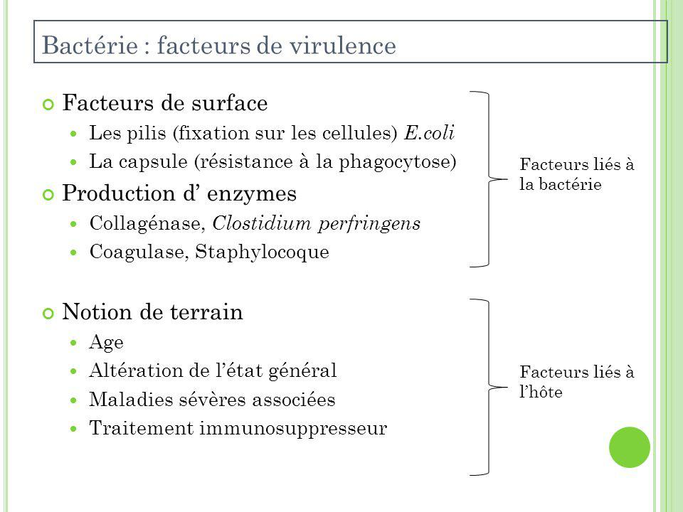 Facteurs de surface Les pilis (fixation sur les cellules) E.coli La capsule (résistance à la phagocytose) Production d enzymes Collagénase, Clostidium perfringens Coagulase, Staphylocoque Notion de terrain Age Altération de létat général Maladies sévères associées Traitement immunosuppresseur Bactérie : facteurs de virulence Facteurs liés à la bactérie Facteurs liés à lhôte