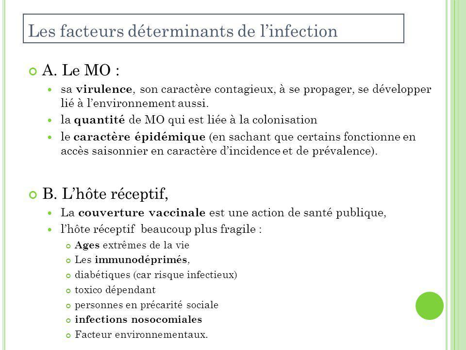 Les facteurs déterminants de linfection A.