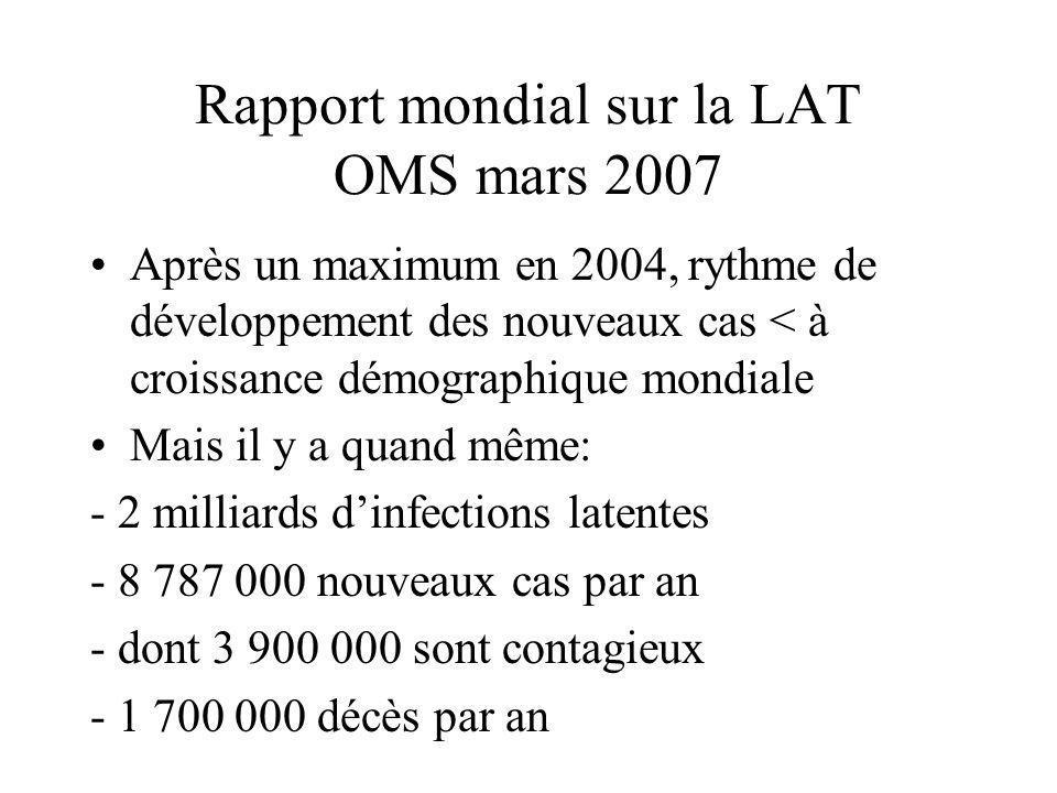 Rapport mondial sur la LAT OMS mars 2007 Après un maximum en 2004, rythme de développement des nouveaux cas < à croissance démographique mondiale Mais