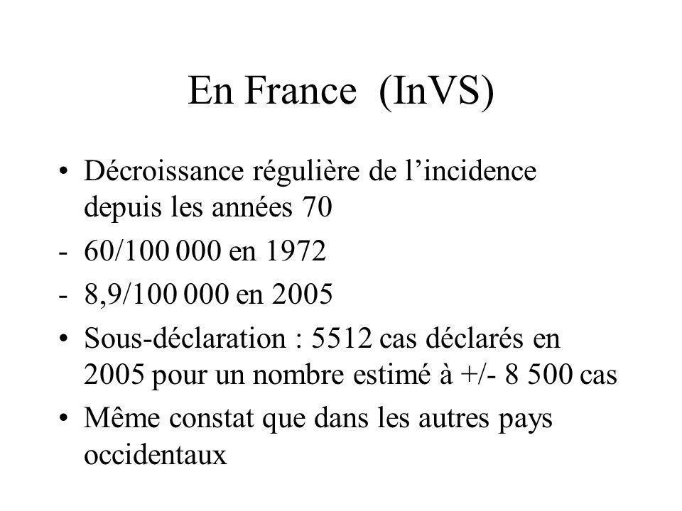 En France (InVS) Décroissance régulière de lincidence depuis les années 70 -60/100 000 en 1972 -8,9/100 000 en 2005 Sous-déclaration : 5512 cas déclar