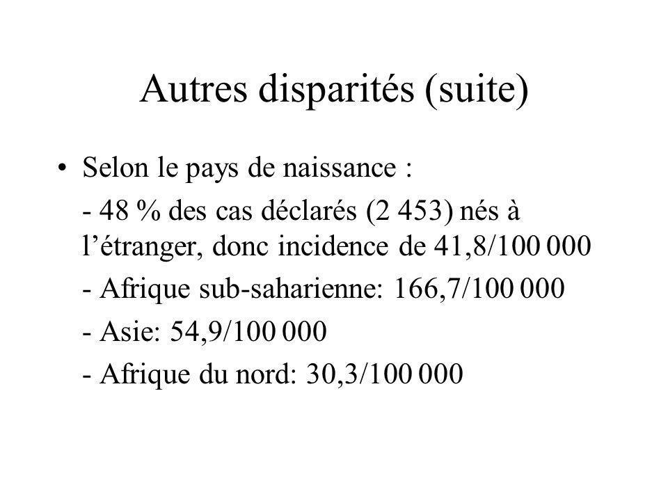 Autres disparités (suite) Selon le pays de naissance : - 48 % des cas déclarés (2 453) nés à létranger, donc incidence de 41,8/100 000 - Afrique sub-s