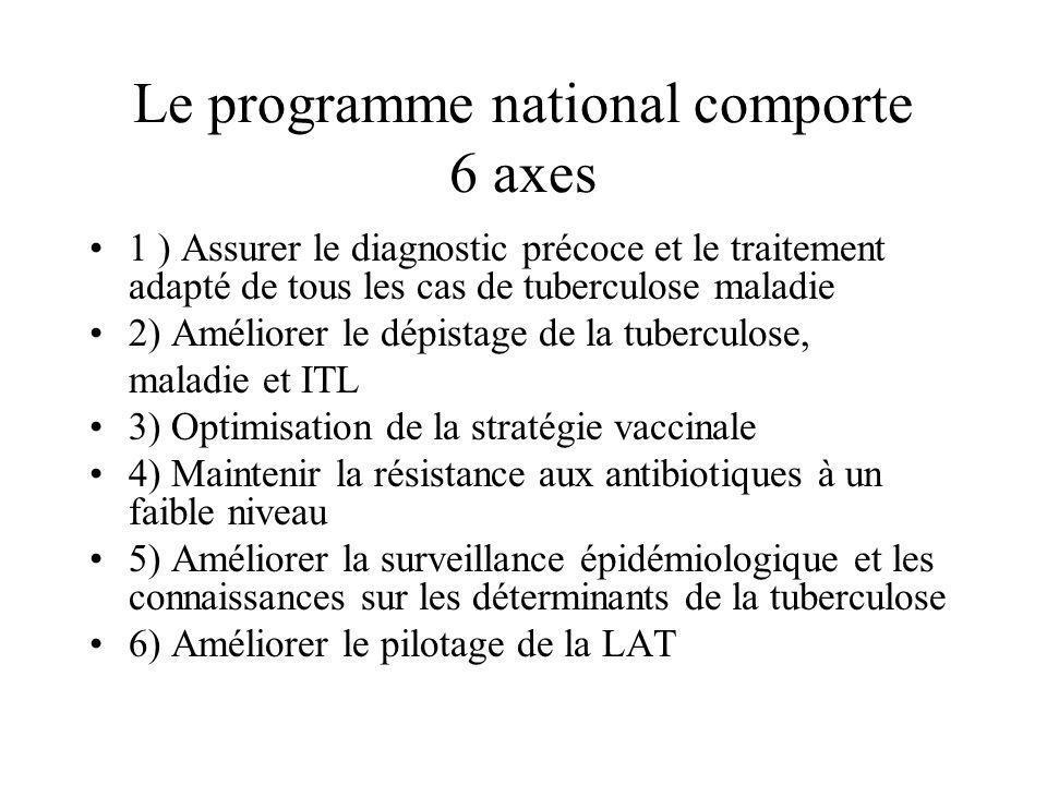 Le programme national comporte 6 axes 1 ) Assurer le diagnostic précoce et le traitement adapté de tous les cas de tuberculose maladie 2) Améliorer le