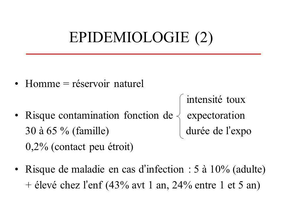 EPIDEMIOLOGIE (2) Homme = réservoir naturel intensité toux Risque contamination fonction de expectoration 30 à 65 % (famille) durée de lexpo 0,2% (con