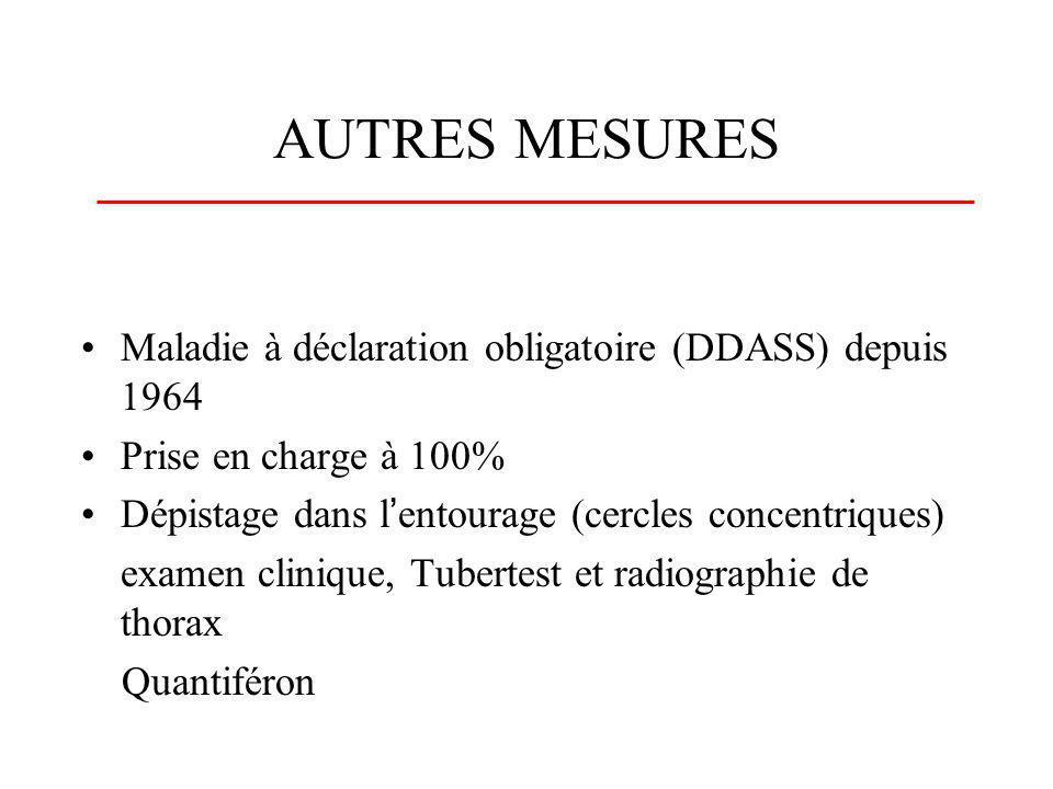 AUTRES MESURES Maladie à déclaration obligatoire (DDASS) depuis 1964 Prise en charge à 100% Dépistage dans lentourage (cercles concentriques) examen c