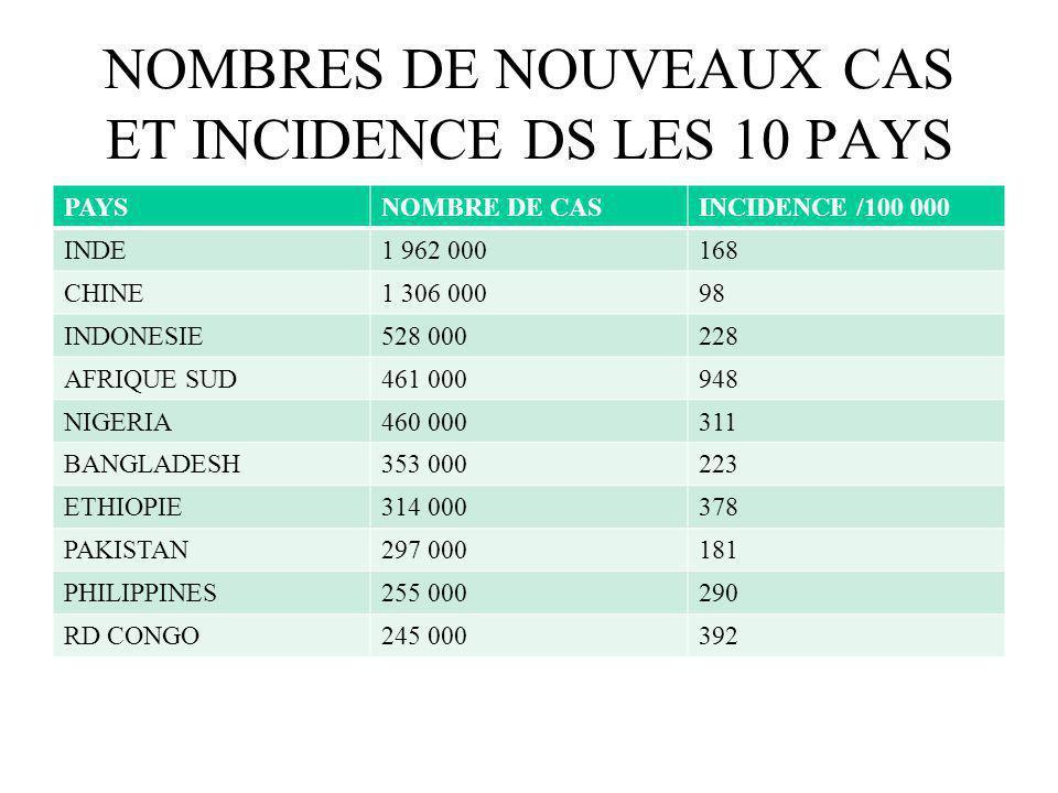 NOMBRES DE NOUVEAUX CAS ET INCIDENCE DS LES 10 PAYS LES PLUS TOUCHES EN 2007 PAYSNOMBRE DE CASINCIDENCE /100 000 INDE1 962 000168 CHINE1 306 00098 IND