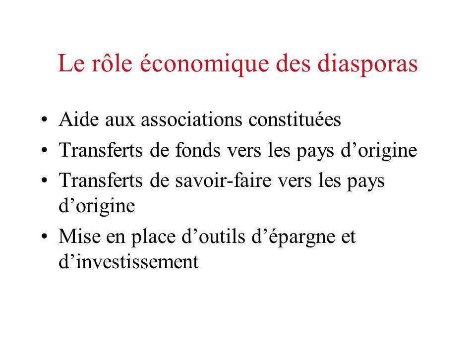 Le rôle économique des diasporas Aide aux associations constituées Transferts de fonds vers les pays dorigine Transferts de savoir-faire vers les pays dorigine Mise en place doutils dépargne et dinvestissement