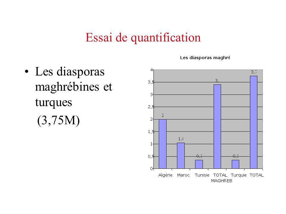 Essai de quantification Les diasporas maghrébines et turques (3,75M)