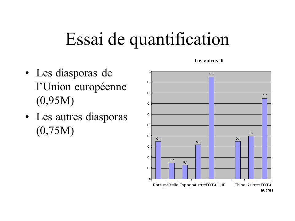 Essai de quantification Les diasporas de lUnion européenne (0,95M) Les autres diasporas (0,75M)