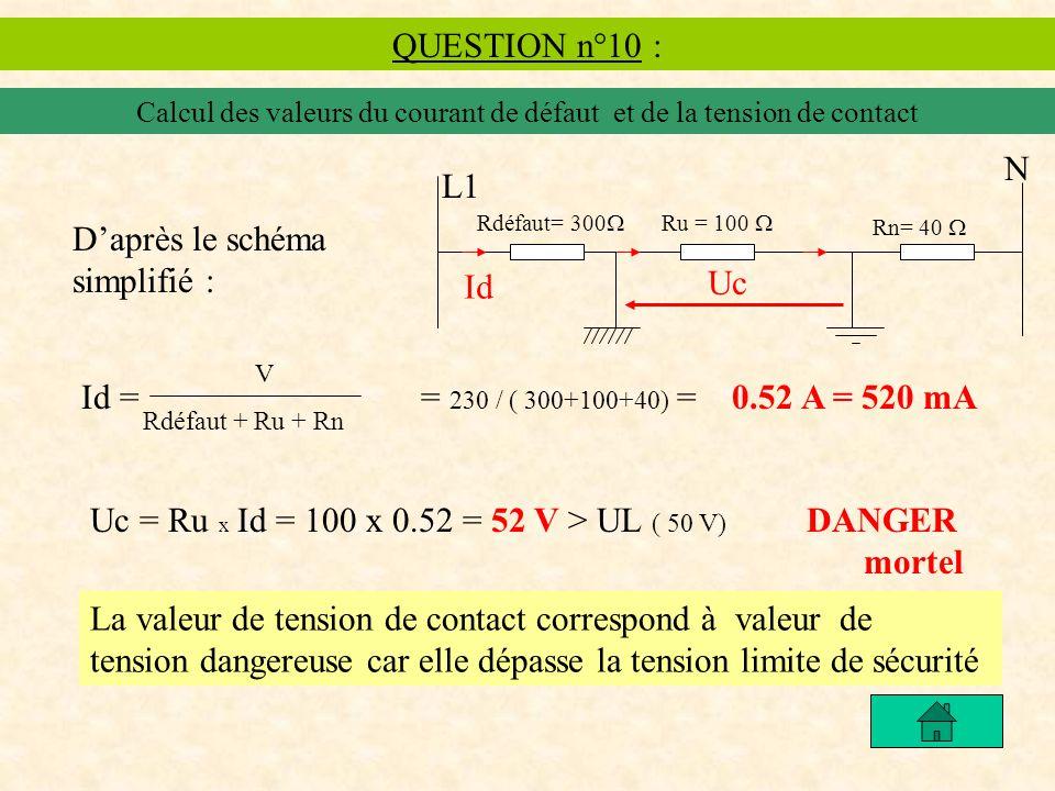 QUESTION n°10 : Calcul des valeurs du courant de défaut et de la tension de contact N Rdéfaut= 300 Ru = 100 Rn= 40 L1 Id Uc Daprès le schéma simplifié : Id = = 230 / ( 300+100+40) = 0.52 A = 520 mA V Rdéfaut + Ru + Rn Uc = Ru x Id = 100 x 0.52 = 52 V > UL ( 50 V) DANGER mortel La valeur de tension de contact correspond à valeur de tension dangereuse car elle dépasse la tension limite de sécurité