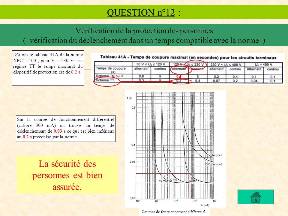 QUESTION n°12 : Vérification de la protection des personnes ( vérification du déclenchement dans un temps compatible avec la norme ) Sur la courbe de fonctionnement différentiel (calibre 300 mA) on trouve un temps de déclenchement de 0.03 s ce qui est bien inférieur au 0.2 s préconisé par la norme.
