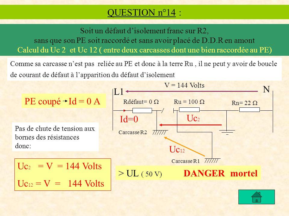 QUESTION n°14 : Soit un défaut disolement franc sur R2, sans que son PE soit raccordé et sans avoir placé de D.D.R en amont Calcul du Uc 2 et Uc 12 ( entre deux carcasses dont une bien raccordée au PE) Comme sa carcasse nest pas reliée au PE et donc à la terre Ru, il ne peut y avoir de boucle de courant de défaut à lapparition du défaut disolement Rdéfaut= 0 Ru = 100 Rn= 22 L1 Id=0 Uc 2 N V = 144 Volts PE coupé Id = 0 A Carcasse R2 Carcasse R1 Uc 2 = V = 144 Volts Uc 12 = V = 144 Volts Uc 12 > UL ( 50 V) DANGER mortel Pas de chute de tension aux bornes des résistances donc: