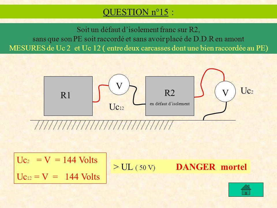 QUESTION n°15 : Soit un défaut disolement franc sur R2, sans que son PE soit raccordé et sans avoir placé de D.D.R en amont MESURES de Uc 2 et Uc 12 ( entre deux carcasses dont une bien raccordée au PE) Uc 2 = V = 144 Volts Uc 12 = V = 144 Volts > UL ( 50 V) DANGER mortel R1 R2 en défaut disolement V Uc 2 V Uc 12