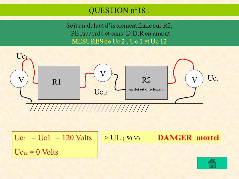 QUESTION n°18 : Soit un défaut disolement franc sur R2, PE raccordé et sans D.D.R en amont MESURES de Uc 2, Uc 1 et Uc 12 Uc 2 = Uc1 = 120 Volts Uc 12 = 0 Volts > UL ( 50 V) DANGER mortel R1 R2 en défaut disolement V Uc 2 V Uc 12 V Uc 1