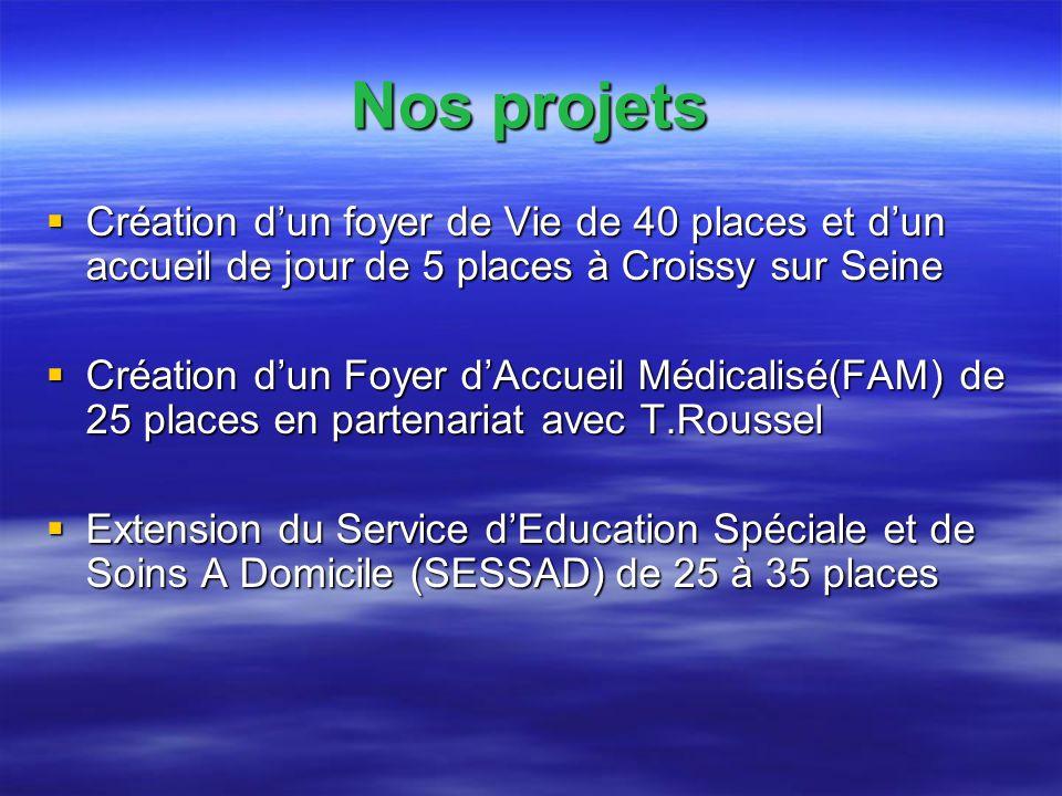Création dun foyer de Vie de 40 places et dun accueil de jour de 5 places à Croissy sur Seine Création dun foyer de Vie de 40 places et dun accueil de jour de 5 places à Croissy sur Seine Création dun Foyer dAccueil Médicalisé(FAM) de 25 places en partenariat avec T.Roussel Création dun Foyer dAccueil Médicalisé(FAM) de 25 places en partenariat avec T.Roussel Extension du Service dEducation Spéciale et de Soins A Domicile (SESSAD) de 25 à 35 places Extension du Service dEducation Spéciale et de Soins A Domicile (SESSAD) de 25 à 35 places