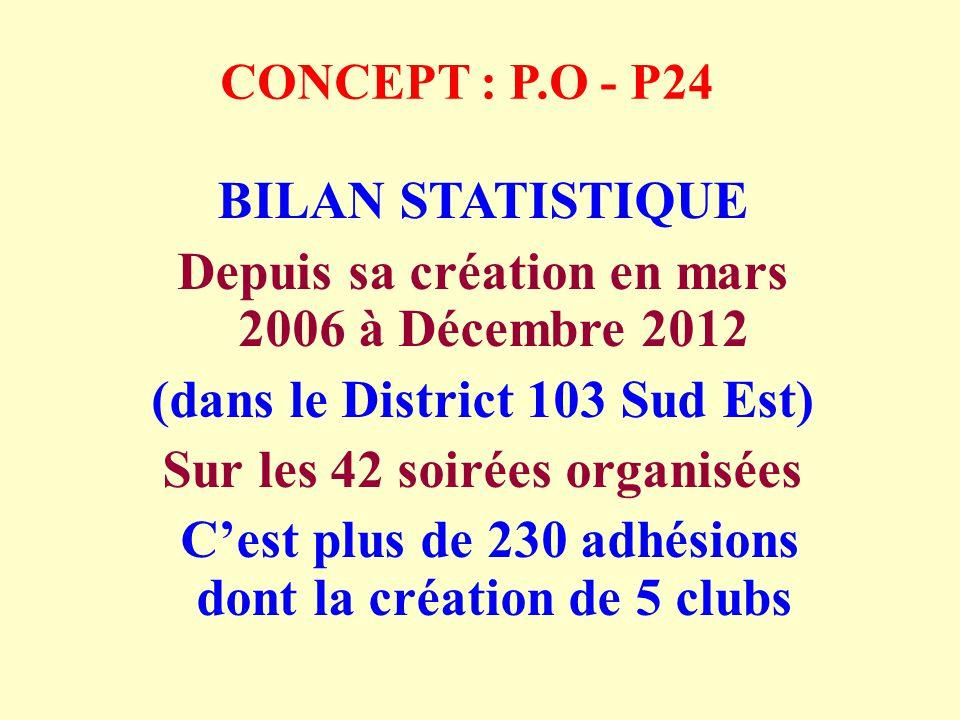 CONCEPT : P.O - P24 BILAN STATISTIQUE Depuis sa création en mars 2006 à Décembre 2012 (dans le District 103 Sud Est) Sur les 42 soirées organisées Cest plus de 230 adhésions dont la création de 5 clubs