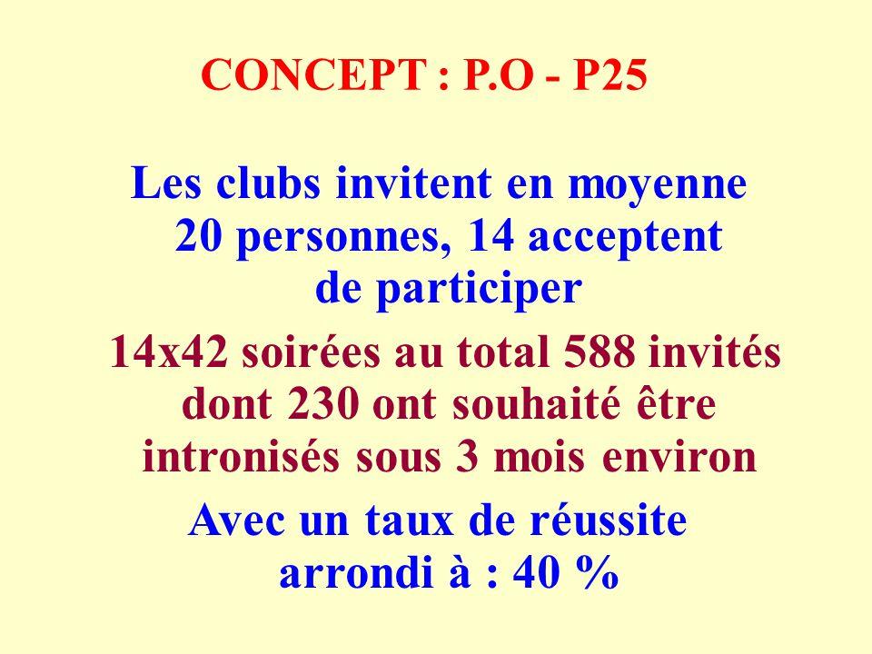 CONCEPT : P.O - P25 Les clubs invitent en moyenne 20 personnes, 14 acceptent de participer 14x42 soirées au total 588 invités dont 230 ont souhaité être intronisés sous 3 mois environ Avec un taux de réussite arrondi à : 40 %