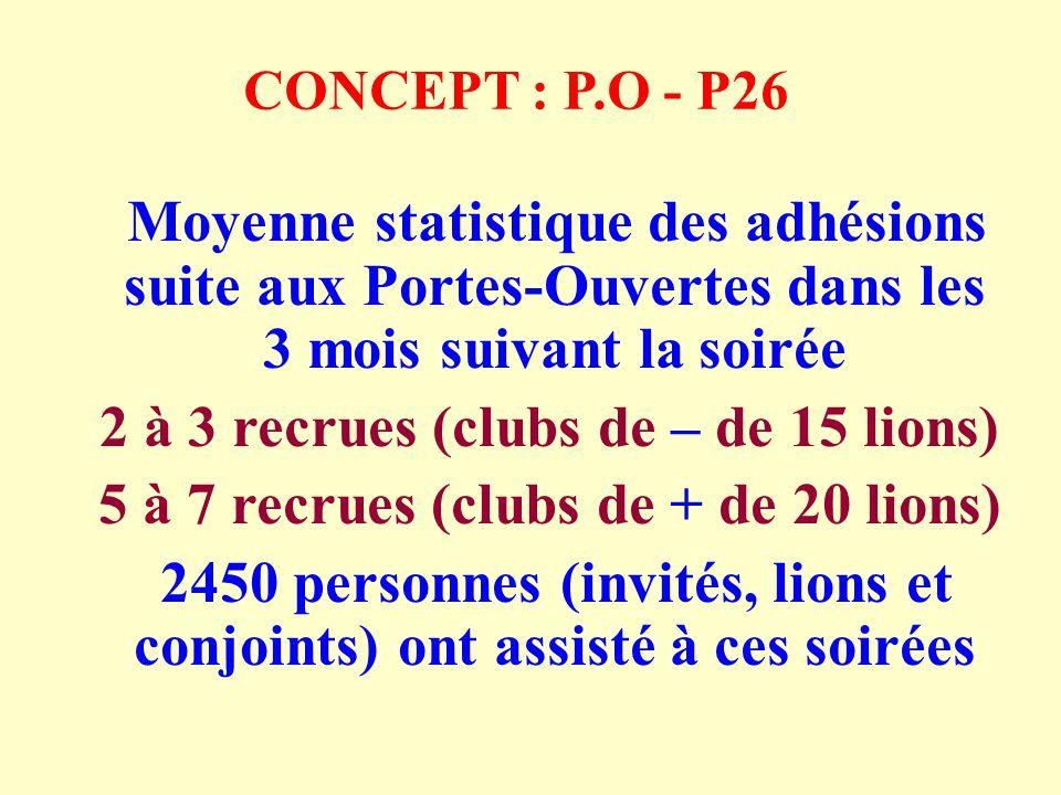 CONCEPT : P.O - P26 Moyenne statistique des adhésions suite aux Portes-Ouvertes dans les 3 mois suivant la soirée 2 à 3 recrues (clubs de – de 15 lions) 5 à 7 recrues (clubs de + de 20 lions) 2450 personnes (invités, lions et conjoints) ont assisté à ces soirées