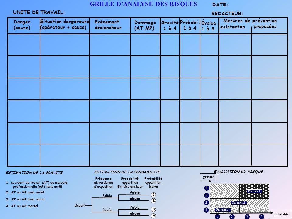 Situation dangereuse (opérateur + cause) Dommage (AT,MP) Gravité 1 à 4 Évalua. 1 à 3 Mesures de prévention existantes proposées ESTIMATION DE LA GRAVI