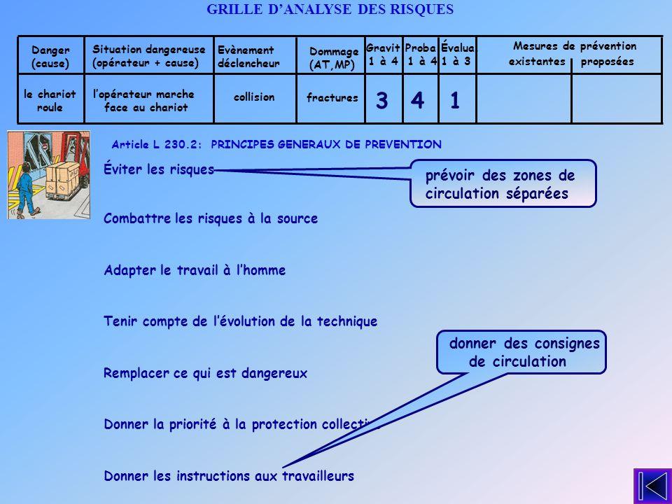 Situation dangereuse (opérateur + cause) Dommage (AT,MP) GRILLE DANALYSE DES RISQUES Evènement déclencheur Danger (cause) collision fractures lopérate