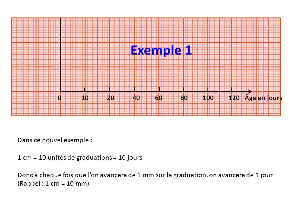 0 10 20 40 60 80 100 120 Âge en jours Dans ce nouvel exemple : 1 cm = 10 unités de graduations = 10 jours Donc à chaque fois que lon avancera de 1 mm