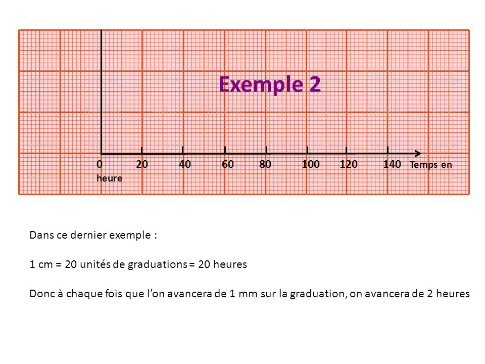 0 20 40 60 80 100 120 140 Temps en heure Dans ce dernier exemple : 1 cm = 20 unités de graduations = 20 heures Donc à chaque fois que lon avancera de