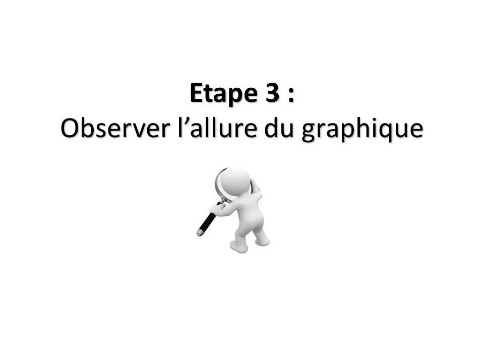 Etape 3 : Observer lallure du graphique