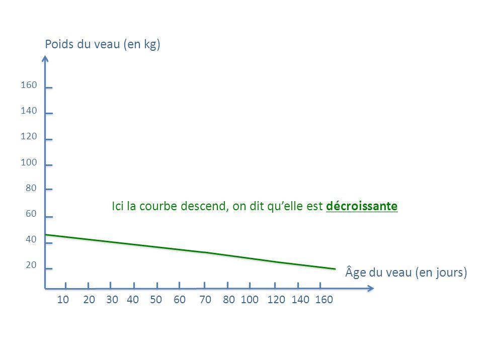 Poids du veau (en kg) Âge du veau (en jours) 160 140 120 100 80 60 40 20 10 20 30 40 50 60 70 80 100 120 140 160 Ici la courbe descend, on dit quelle