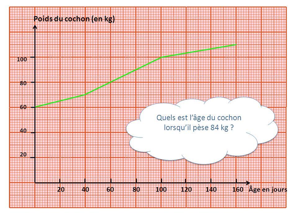 20 40 60 80 100 120 140 160 Âge en jours Quels est lâge du cochon lorsquil pèse 84 kg ? 100 80 60 40 20 Poids du cochon (en kg)
